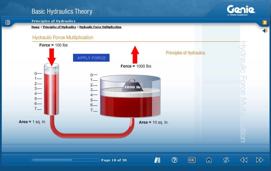 Hydraulic force mulitplication - e-Learning